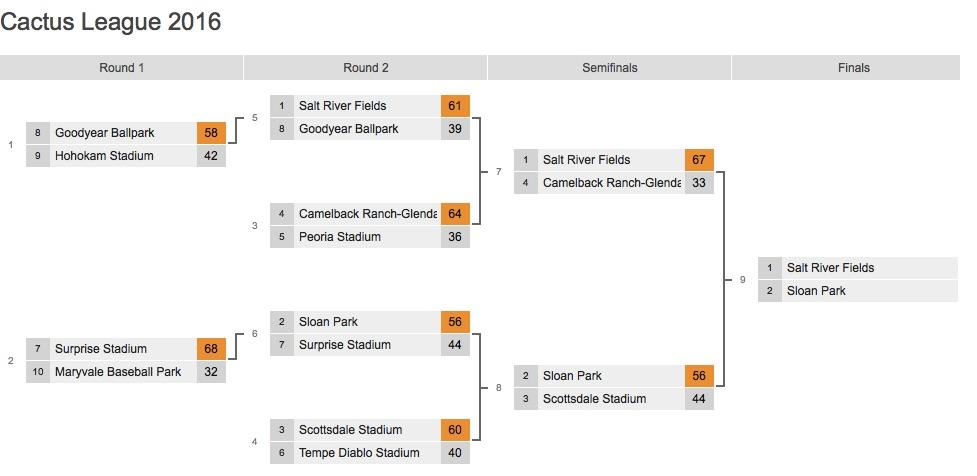 Best of the Ballparks, Cactus League